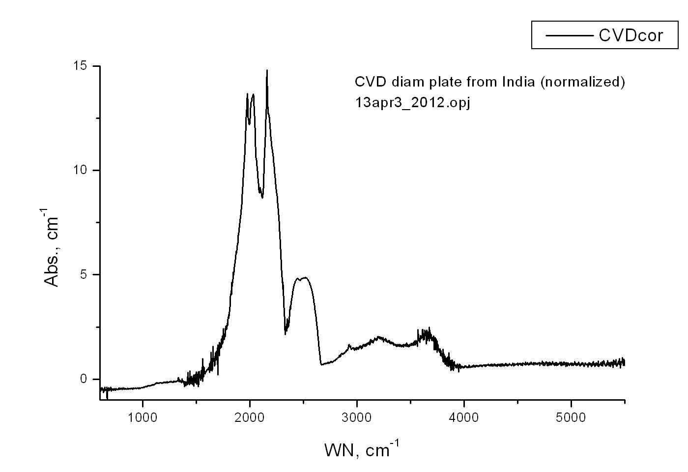 Spectrograph CVD Diamant